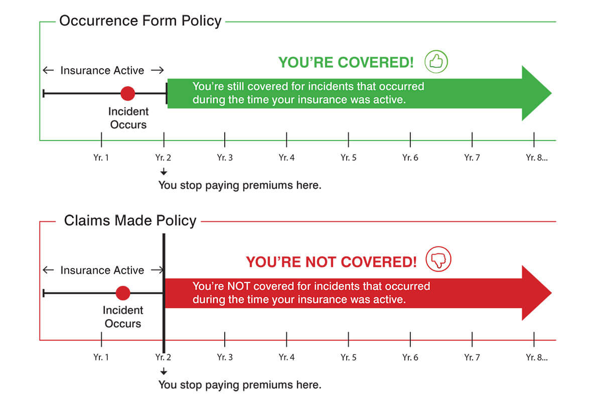 Occurrence Form vs. Claims-Made Liability Insurance